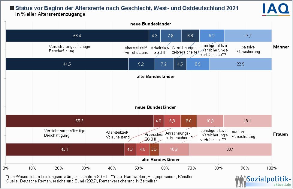 Bildergebnis für grafik + Die Verteilung der Renten bei Frauen + 2015