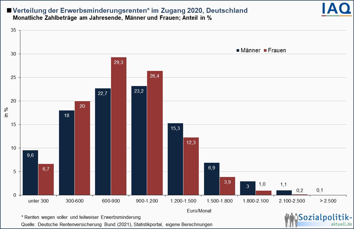 "Themenfeld ""Alter"": Infografiken und Tabellen ..."