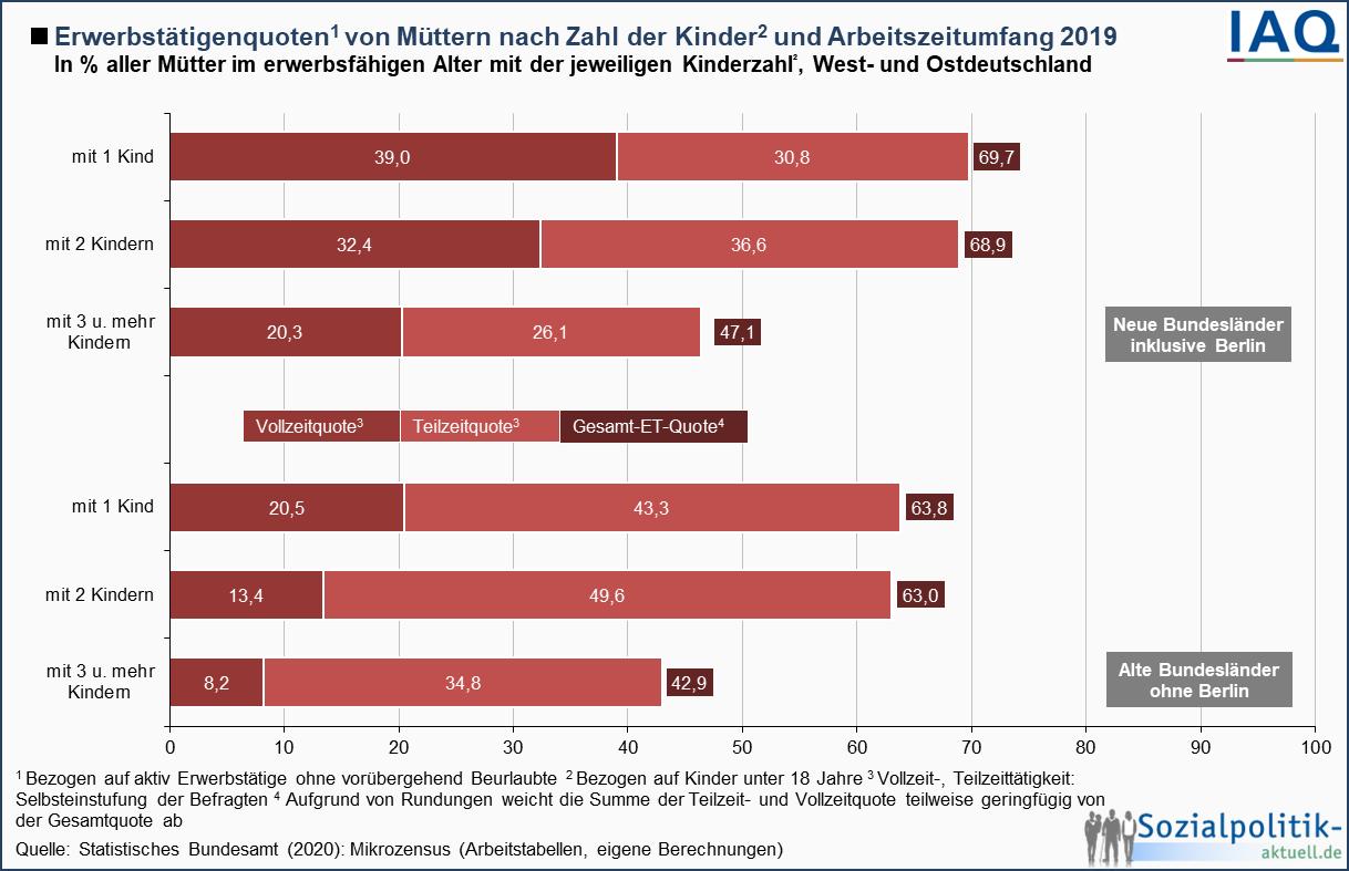 Durchschnittsgröße frau deutschland 2020   Geburten in