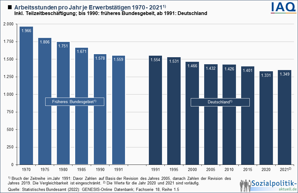 Arbeitsstunden pro Jahr je Erwerbstätigen 1970 - 2013