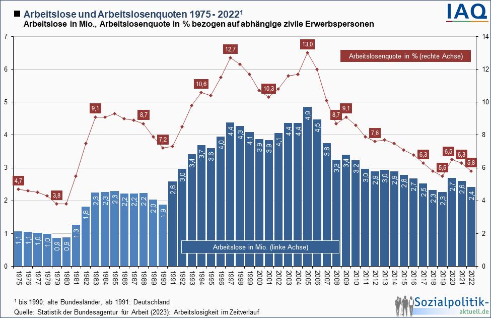 Arbeitslose und Arbeitslosenquoten 1975 - 2013