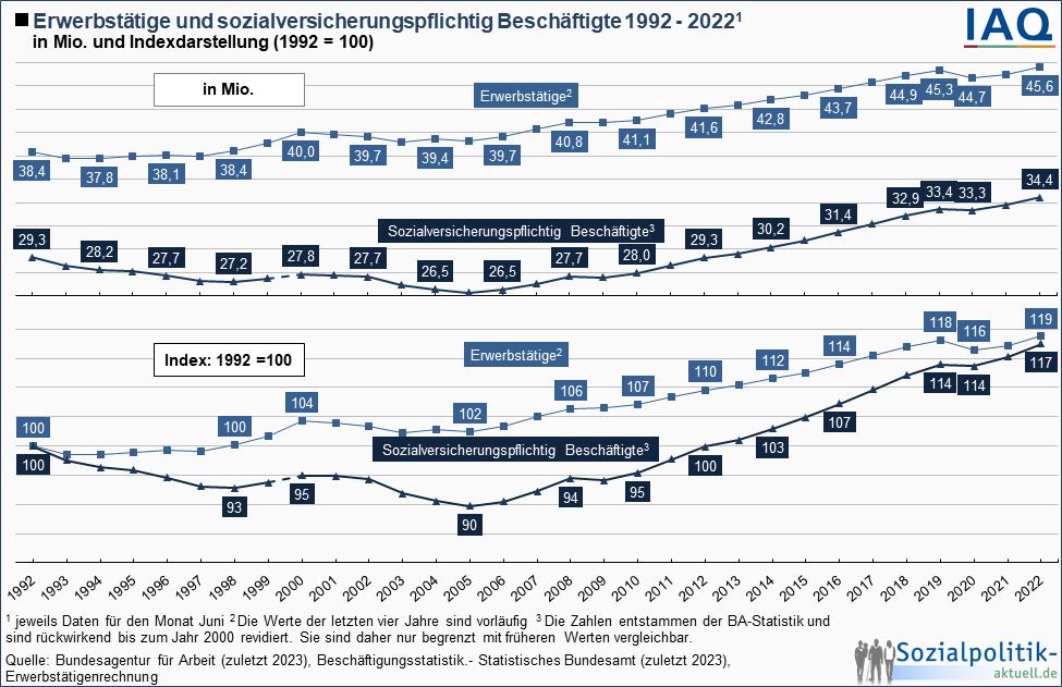 Jahresarbeitsvolumen und Zahl der Erwerbstätigen 1991 - 2013