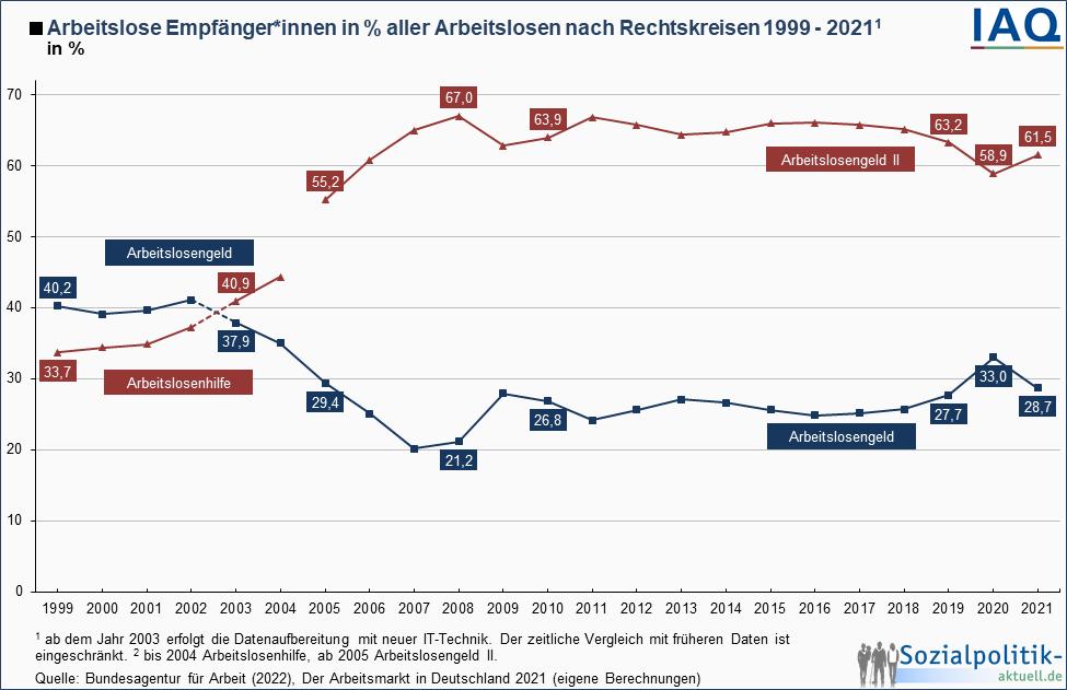 themenfeld arbeitsmarkt infografiken und tabellen sozialpolitik aktuell das. Black Bedroom Furniture Sets. Home Design Ideas