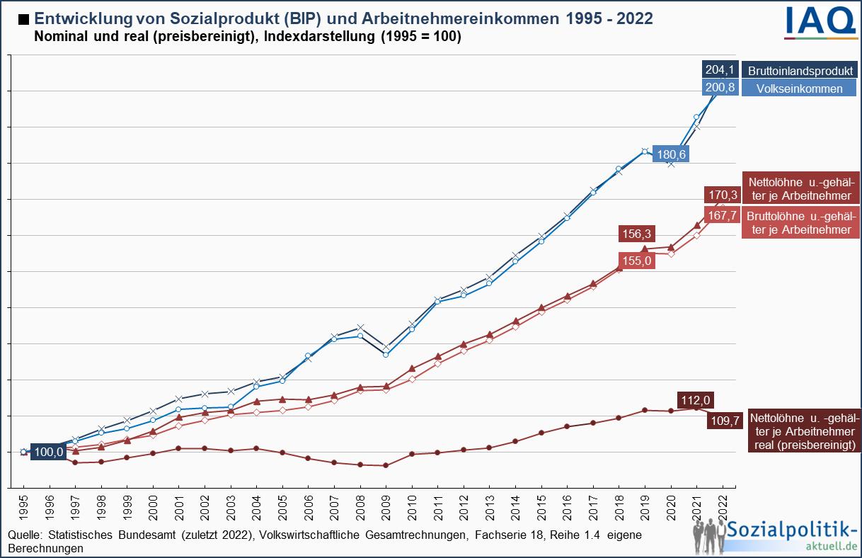 Entwickung von Sozialprodukt und Gehältern in Deutschland