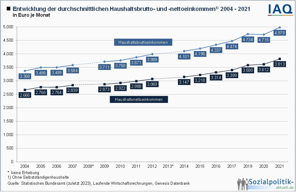 Einkommen Median Deutschland