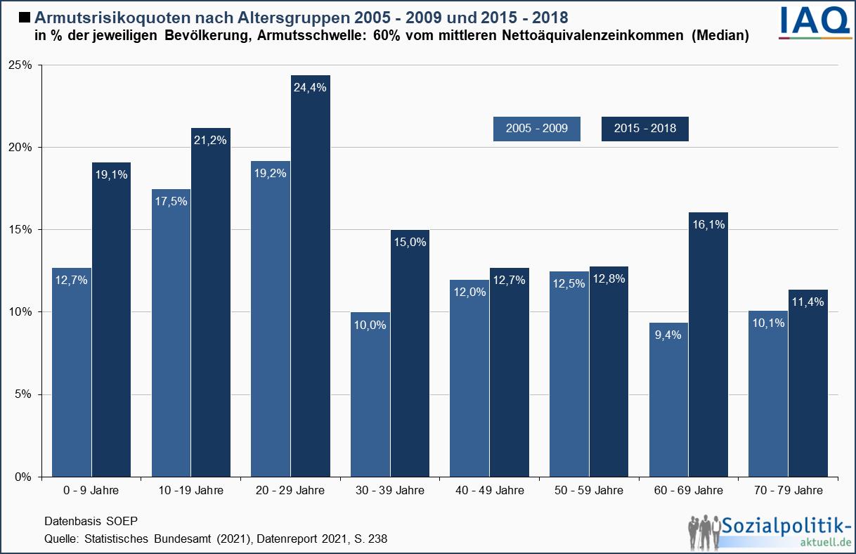 einkommensentwicklung deutschland seit 2010