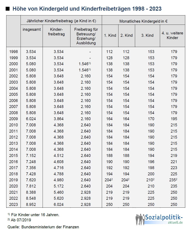Themenfeld familie infografiken und tabellen for Kindergeld 2018 hohe bayern